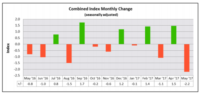 Combined Index Monthly